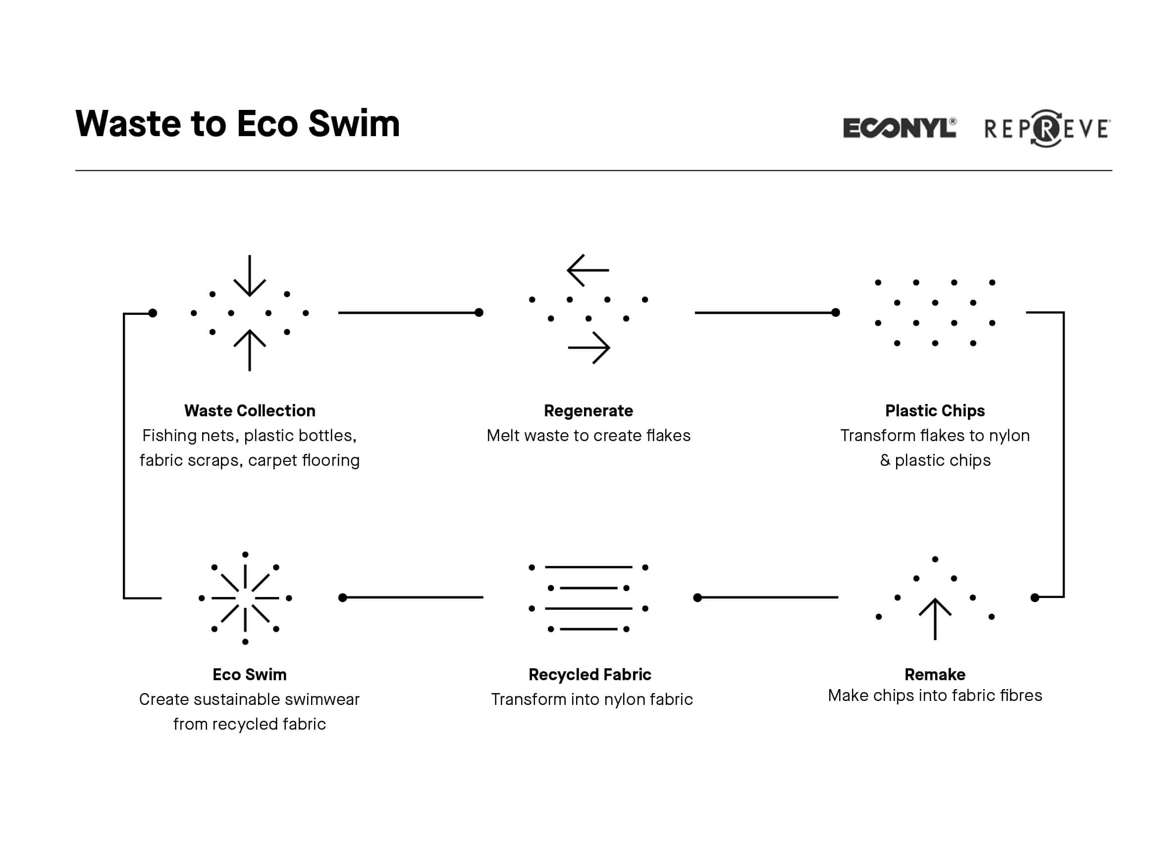 eco swim product